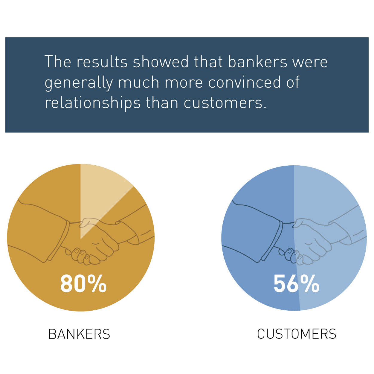 Relationship Banking Survey - Zehnder